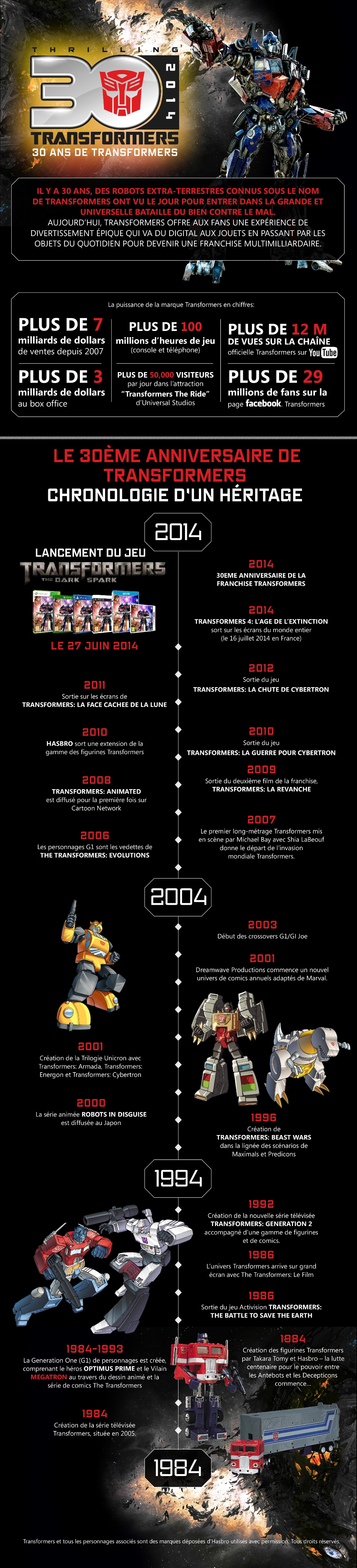Infographie Transformers